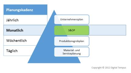 S&OP Planungszyklus
